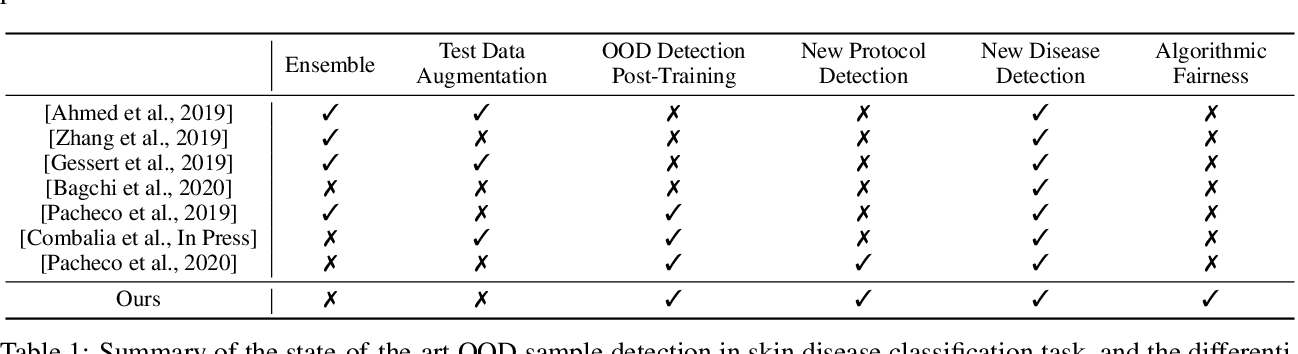 Figure 1 for Out-of-Distribution Detection in Dermatology using Input Perturbation and Subset Scanning