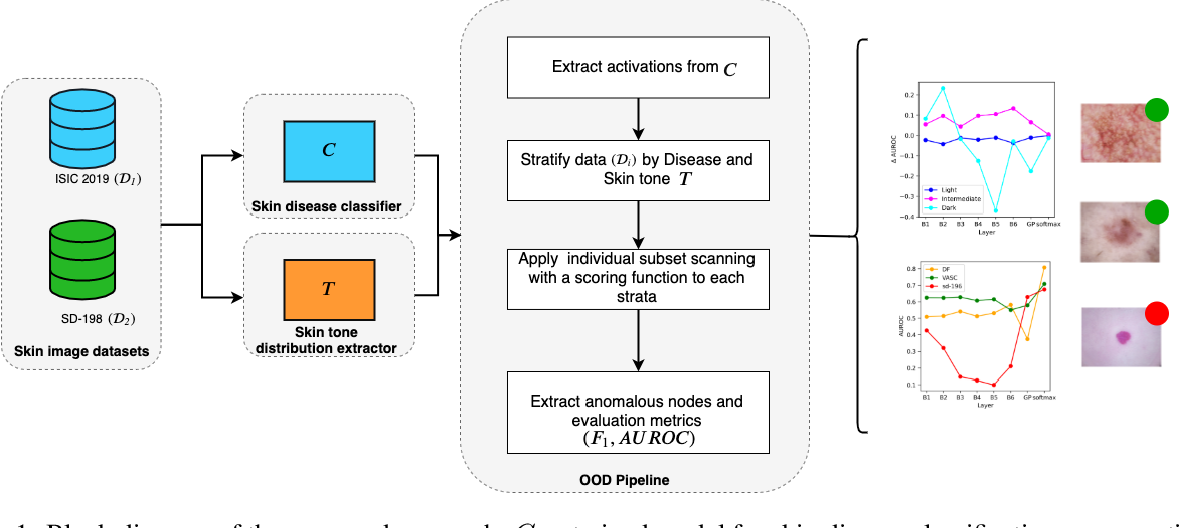 Figure 2 for Out-of-Distribution Detection in Dermatology using Input Perturbation and Subset Scanning