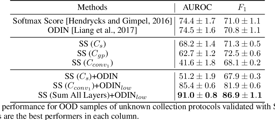 Figure 4 for Out-of-Distribution Detection in Dermatology using Input Perturbation and Subset Scanning