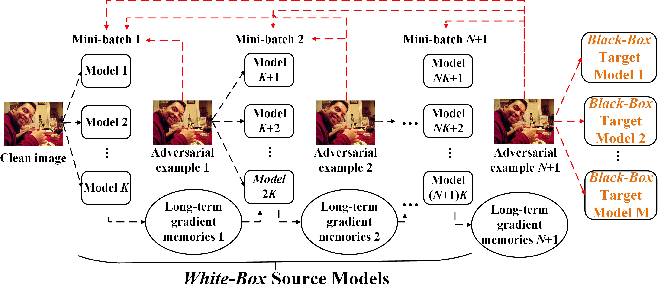 Figure 1 for A New Ensemble Adversarial Attack Powered by Long-term Gradient Memories