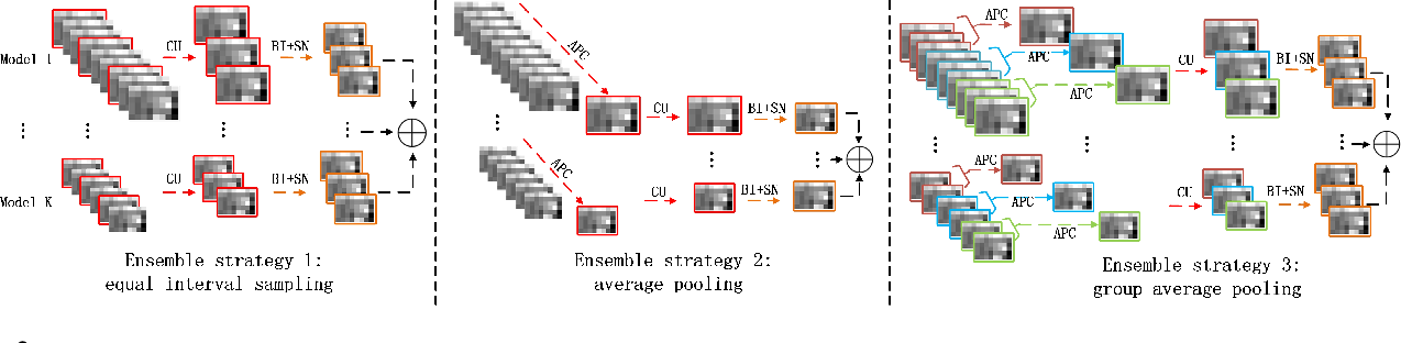 Figure 3 for A New Ensemble Adversarial Attack Powered by Long-term Gradient Memories
