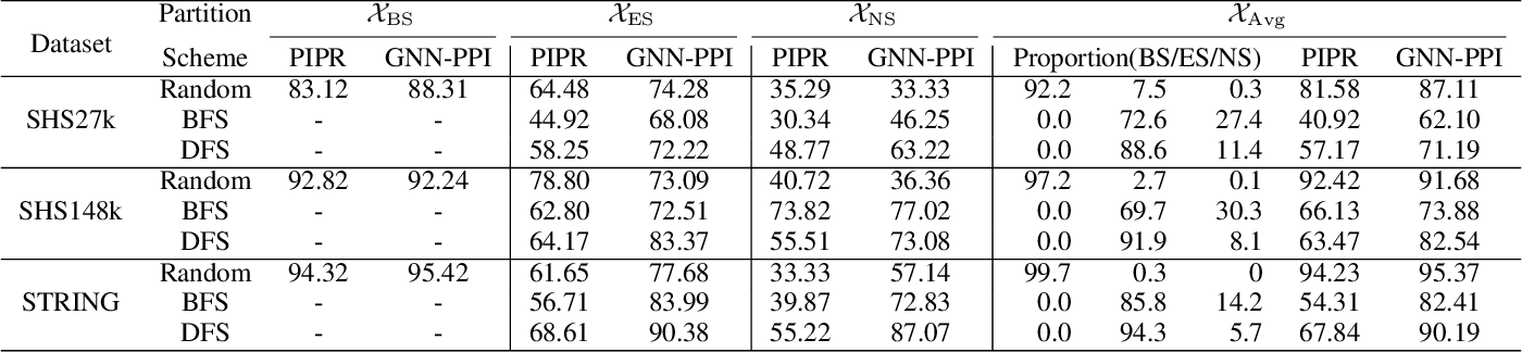 Figure 4 for Learning Unknown from Correlations: Graph Neural Network for Inter-novel-protein Interaction Prediction