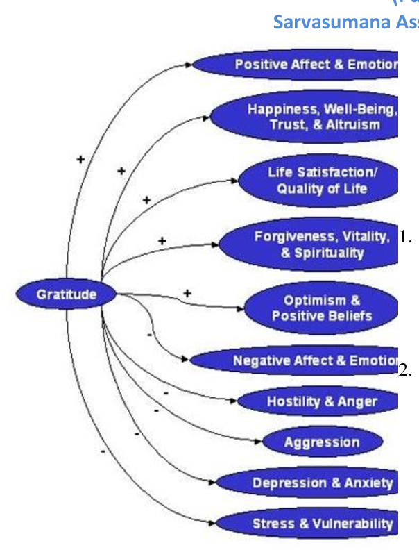 Emotional Well Being Of College >> Gratitude Forgiveness And Subjective Well Being Among College