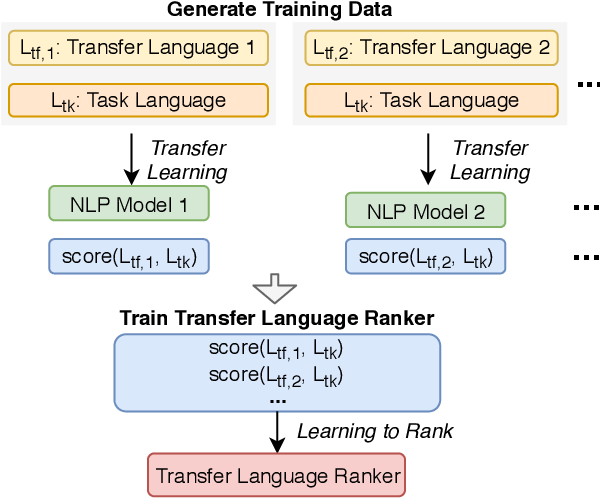 Figure 1 for Choosing Transfer Languages for Cross-Lingual Learning