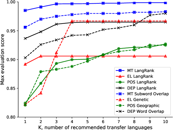 Figure 3 for Choosing Transfer Languages for Cross-Lingual Learning