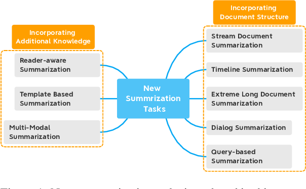 Figure 1 for From Standard Summarization to New Tasks and Beyond: Summarization with Manifold Information
