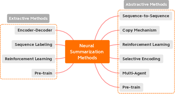 Figure 3 for From Standard Summarization to New Tasks and Beyond: Summarization with Manifold Information