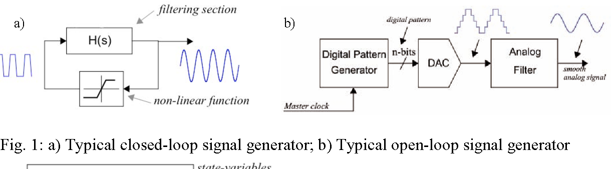 Figure 1 from Analog Sinewave Signal Generators for Mixed