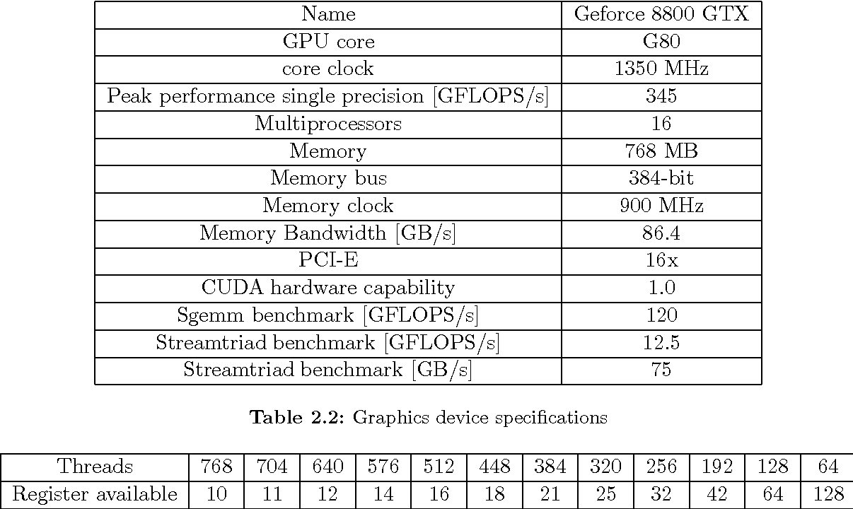 PDF] Performance Evaluation of Numeric Compute Kernels on nVIDIA