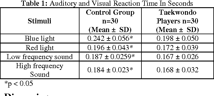 PDF] Auditory and Visual Reaction Time in Taekwondo Players