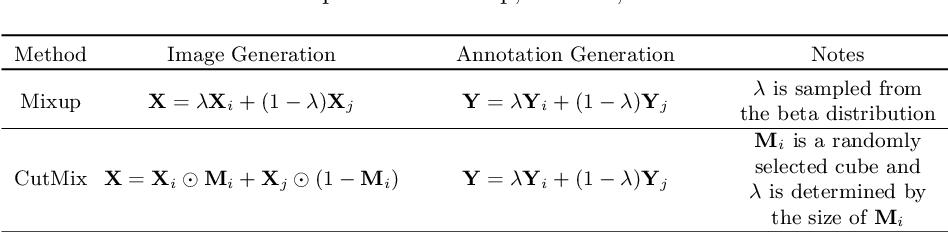 Figure 2 for CarveMix: A Simple Data Augmentation Method for Brain Lesion Segmentation