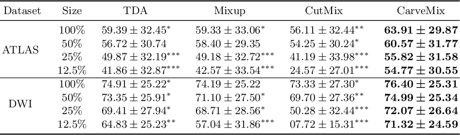 Figure 4 for CarveMix: A Simple Data Augmentation Method for Brain Lesion Segmentation