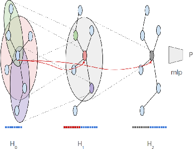 Figure 3 for Examining COVID-19 Forecasting using Spatio-Temporal Graph Neural Networks