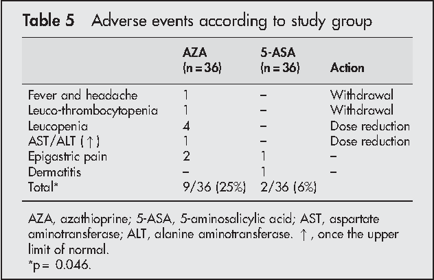 Randomised Controlled Trial Of Azathioprine And 5 Aminosalicylic Acid For Treatment Of Steroid Dependent Ulcerative Colitis Semantic Scholar