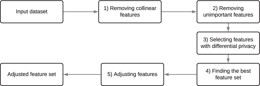 Figure 1 for Correlated Differential Privacy: Feature Selection in Machine Learning