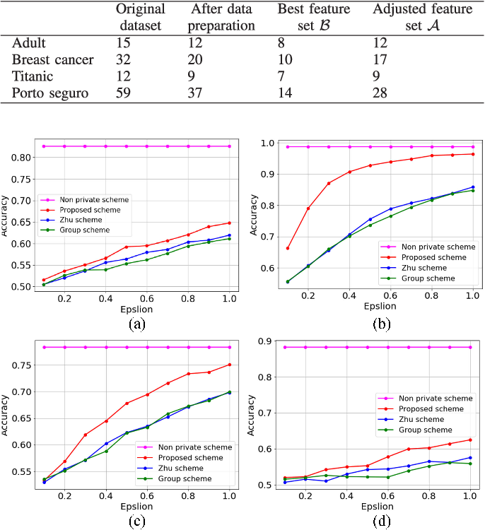 Figure 3 for Correlated Differential Privacy: Feature Selection in Machine Learning