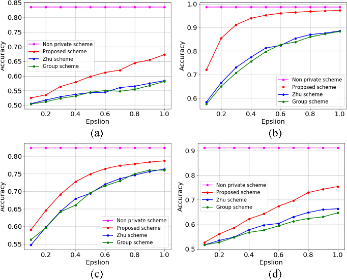 Figure 4 for Correlated Differential Privacy: Feature Selection in Machine Learning