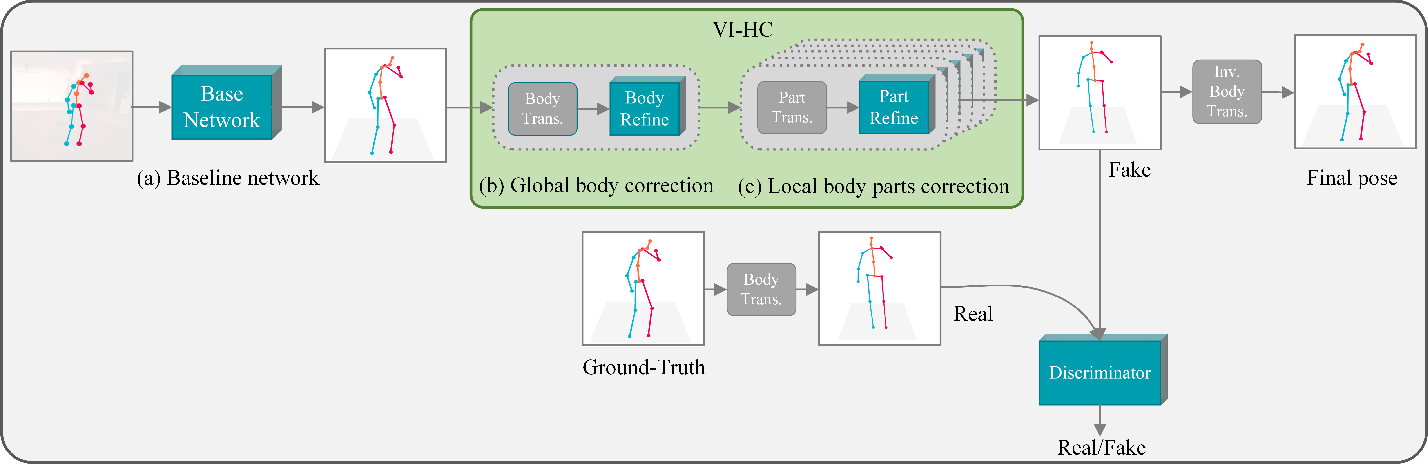 Figure 1 for View Invariant 3D Human Pose Estimation