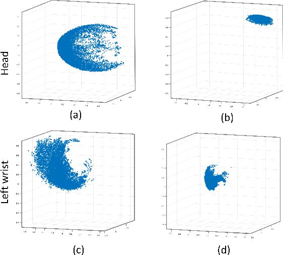 Figure 2 for View Invariant 3D Human Pose Estimation