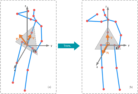 Figure 3 for View Invariant 3D Human Pose Estimation
