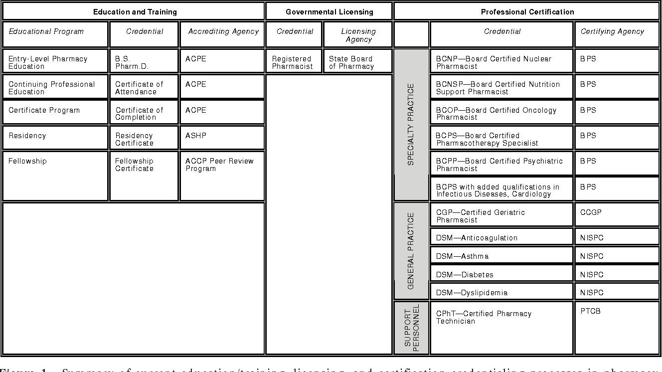 Figure 1 From A Vision Of Pharmacys Future Roles Responsibilities
