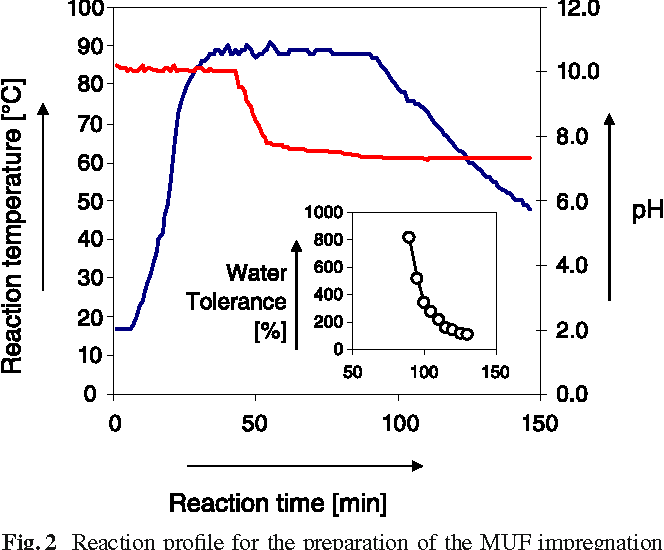 Figure 2 from On the performance of a melamine–urea