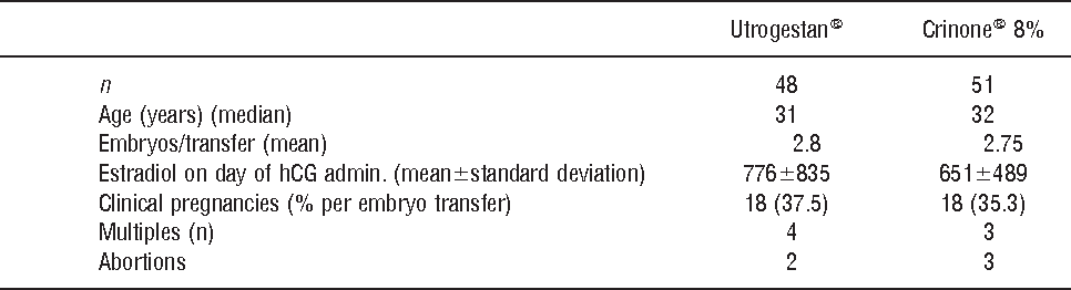 Table X from Evaluation of an optimal luteal phase support protocol