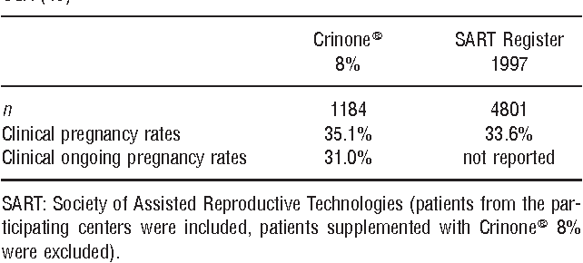 PDF] Evaluation of an optimal luteal phase support protocol in IVF