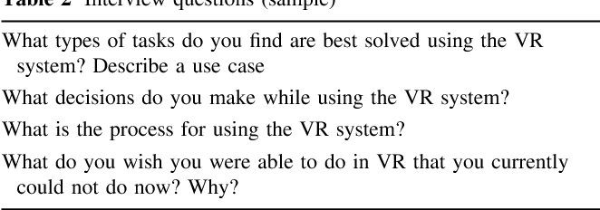 Table 2 from Industry use of virtual reality in product