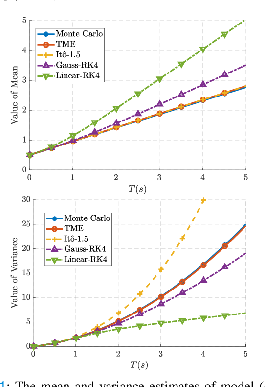 Figure 1 for Taylor Moment Expansion for Continuous-Discrete Gaussian Filtering and Smoothing