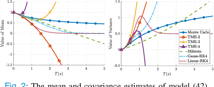 Figure 2 for Taylor Moment Expansion for Continuous-Discrete Gaussian Filtering and Smoothing