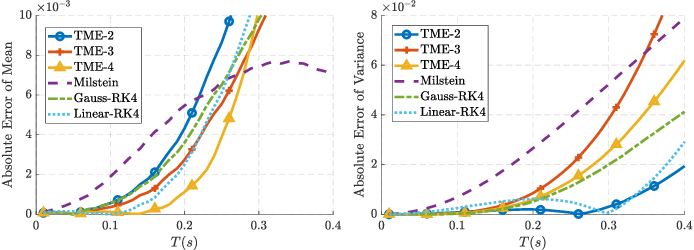 Figure 3 for Taylor Moment Expansion for Continuous-Discrete Gaussian Filtering and Smoothing