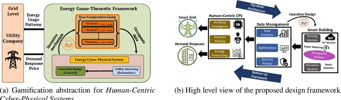 Figure 1 for Design, Benchmarking and Explainability Analysis of a Game-Theoretic Framework towards Energy Efficiency in Smart Infrastructure