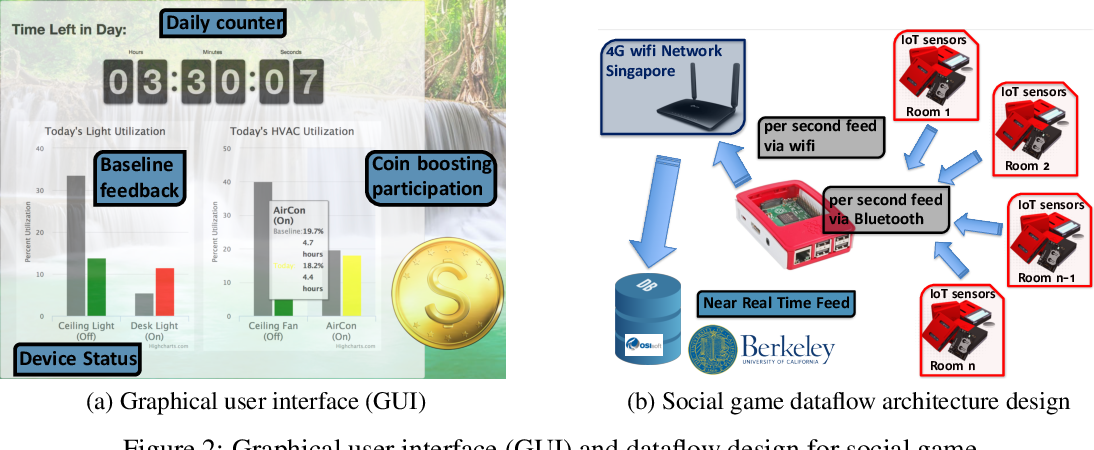Figure 3 for Design, Benchmarking and Explainability Analysis of a Game-Theoretic Framework towards Energy Efficiency in Smart Infrastructure