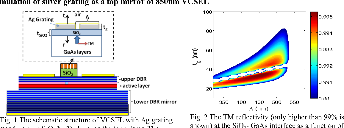 Figure 2 from High reflectivity subwavelength metal grating