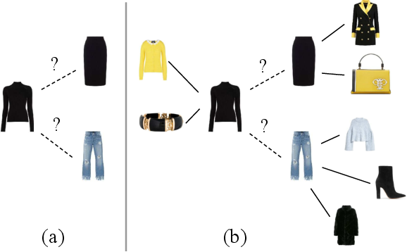 Figure 1 for Context-Aware Visual Compatibility Prediction