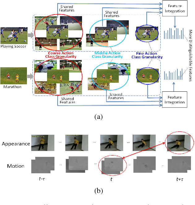 Figure 1 for Action Recognition with Coarse-to-Fine Deep Feature Integration and Asynchronous Fusion