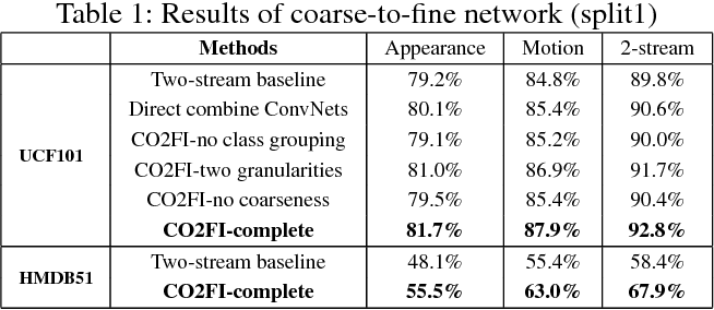 Figure 2 for Action Recognition with Coarse-to-Fine Deep Feature Integration and Asynchronous Fusion