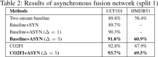 Figure 4 for Action Recognition with Coarse-to-Fine Deep Feature Integration and Asynchronous Fusion