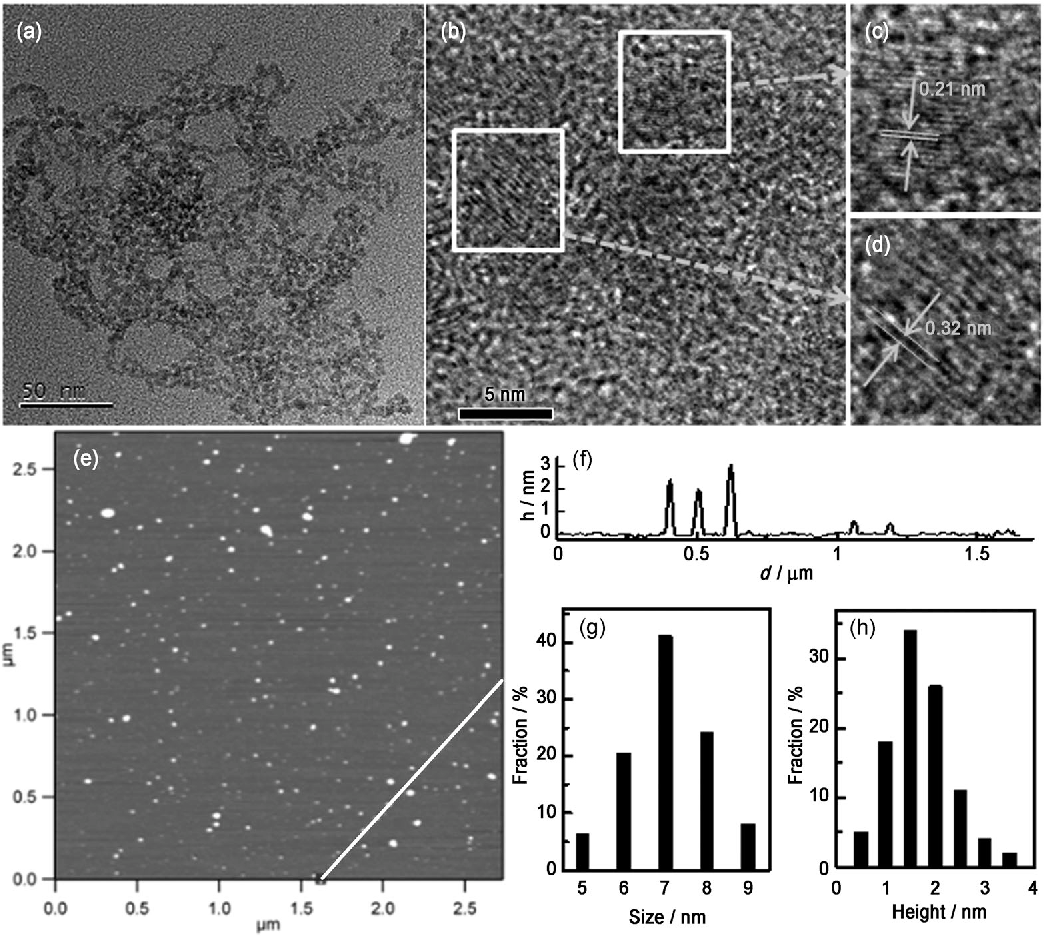 Carbon based dots co doped with nitrogen and sulfur for high figure 1 pooptronica Image collections