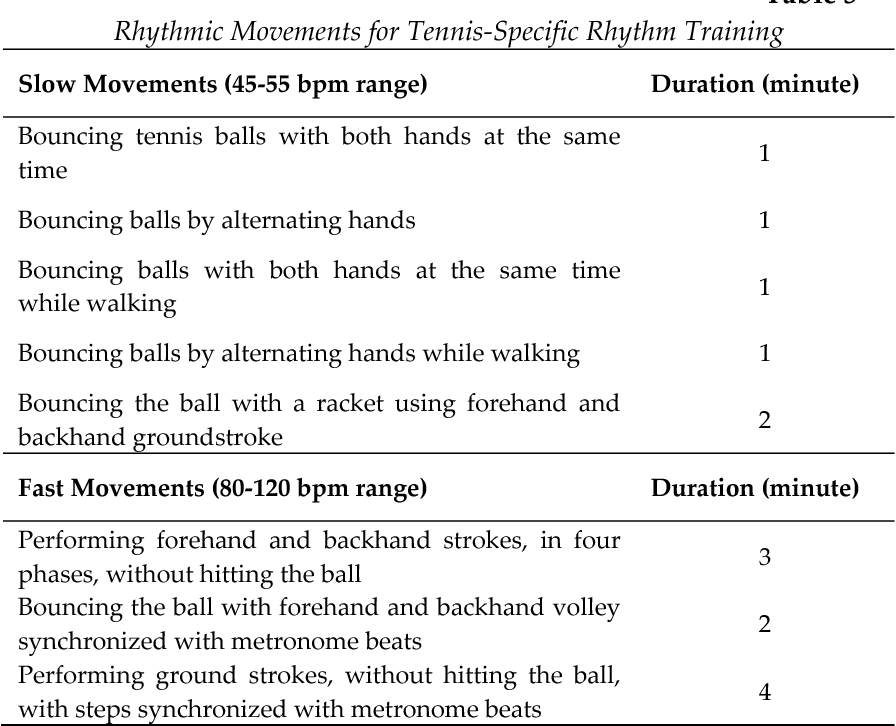 Table 3 from The Effects of Rhythm Training on Tennis Performance