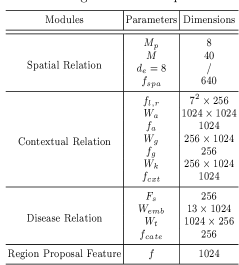 Figure 4 for A Structure-Aware Relation Network for Thoracic Diseases Detection and Segmentation