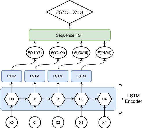 Figure 1 for A Masked Segmental Language Model for Unsupervised Natural Language Segmentation