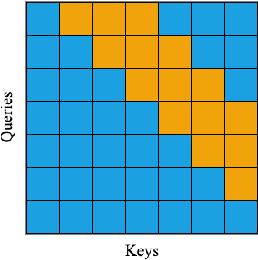 Figure 3 for A Masked Segmental Language Model for Unsupervised Natural Language Segmentation