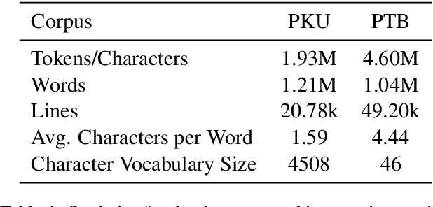 Figure 2 for A Masked Segmental Language Model for Unsupervised Natural Language Segmentation