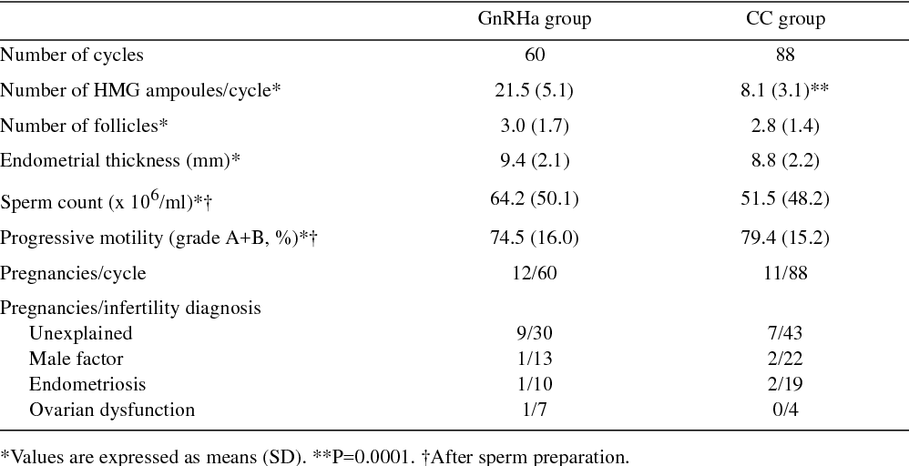 Table 7 from Intrauterine insemination (IUI) treatment in