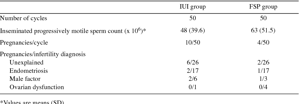 Table 8 from Intrauterine insemination (IUI) treatment in
