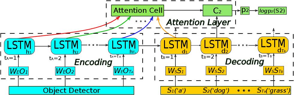 Figure 1 for MAT: A Multimodal Attentive Translator for Image Captioning
