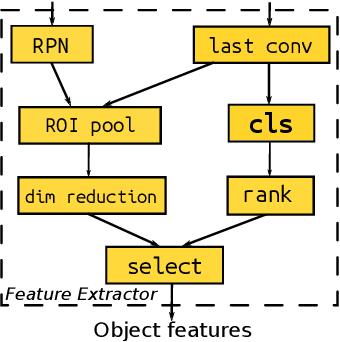 Figure 3 for MAT: A Multimodal Attentive Translator for Image Captioning