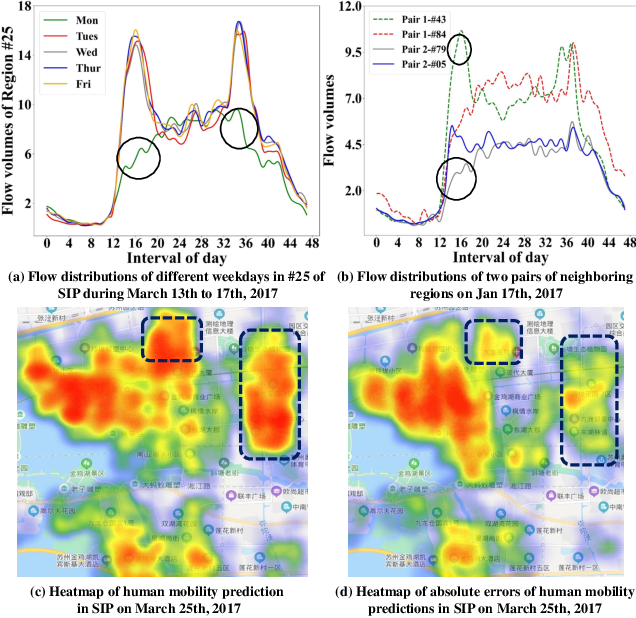 Figure 1 for STUaNet: Understanding uncertainty in spatiotemporal collective human mobility